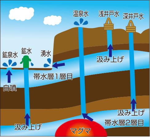 地下水の種類